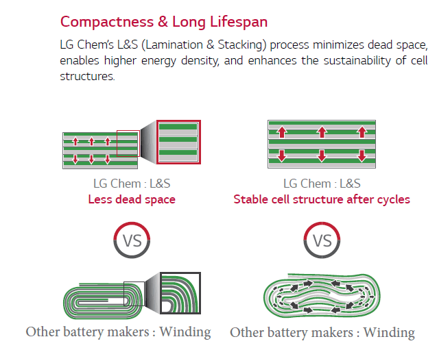 The LG Chem RESU range - how it works compared to other solar battery storage