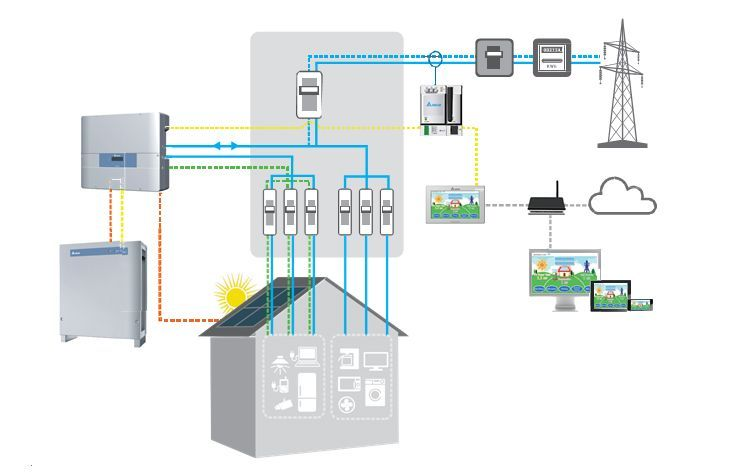 Delta E5 Hybrid Inverter diagram